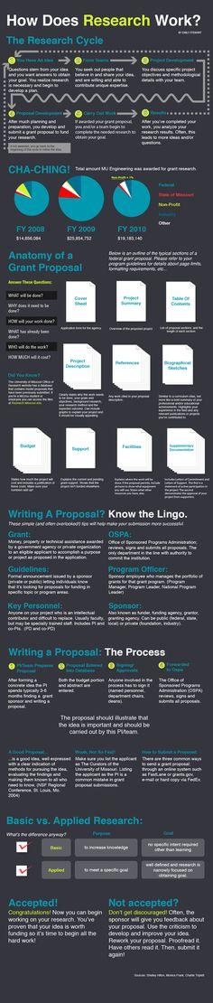 Infographic: How does research work? | Engineering | University of Missouri | Mizzou Engineering