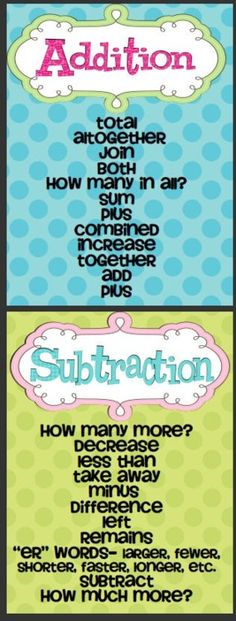 Addition and Subtraction Posters. Oh I need this to explain on story sums / word problems! Math Addition, Addition And Subtraction, Math Resources, Math Activities, Homeschooling Resources, Math Games, Teaching Math, Kindergarten Math, Teaching Ideas