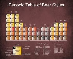 • Tasting different styles is the real fun of craft beer drinking — especially when you compare beers in a tasting flight. • Notice that color is not always a clear differentiator between ale vs. lager.• Check out this list for an encyclopedic breakdown of beer styles.