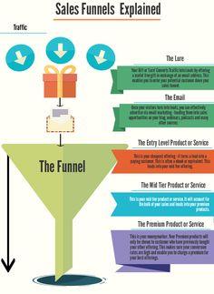 Marketing Funnel Sales Process
