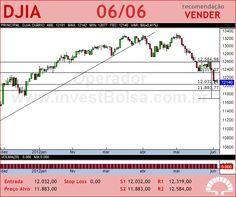 DowJonesIndAvg - DJIA - 06/06/2012 #DJIA #analises #bovespa