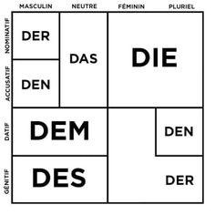 German Language Learning, Learn A New Language, German Grammar, Learn German, Study Tips, Art Education, Sentences, Back To School, Germany