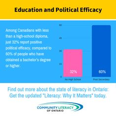 Literacy, Why It Matters High School Diploma, Literacy, Politics, Positivity, Graphics, Education, Board, Health, Free