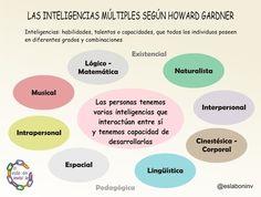 ¿Cuál es tu #inteligencia? #InteligenciasMultiples (parte I) - El Eslabón Invisible | I didn't know it was impossible.. and I did it :-) - No sabia que era imposible.. y lo hice :-) | Scoop.it