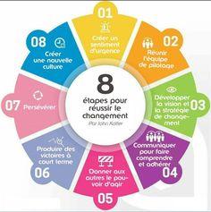 Court Terme, Facility Management, Change Management, Afin, Chart, Marketing, Idea Box, Infographics, Infographic