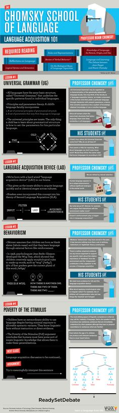 The Chomsky School of Language Infographic | e-Learning Infographics #tech #learning #infographic #infografia