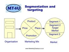 Marketing Segmentation Targeting and Positioning Cleaning