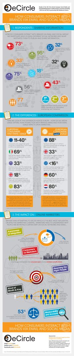 Social Media Interaction with brands via Email & Social Media – Based on a survey report by eCircle.com