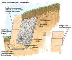 Retaining wall how to...Better Homes & Gardens site.