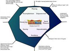 Octalysis Gamification Framework Example: Farmville Gamification