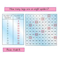 Math Idea: number patterns