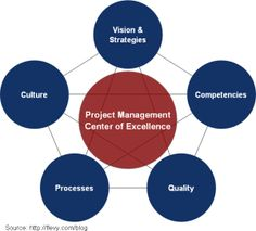 The 5 Critical Elements to Creating a Project Management Center of Excellence
