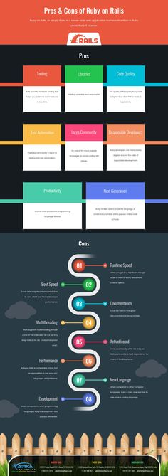 Ruby on Rails is a server side backend platform that uses CSS, JavaScript and HTML and combines all of these with Ruby language to create web apps and web servers. At ARKA, we understand the value of Ruby on Rails and providing a lot ROR Web Development advantages. In this Infograph one can know what are the pros and cons of ROR.
