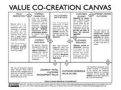 Creación de valor modelo Canvas