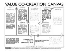 CO CREATION - Buscar con Google