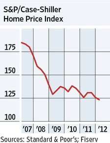WEDNESDAY, May 30, 2012 - Housing prices fell in the first three months of the year. Nationwide, average sale prices of single-family homes fell 2% from the fourth quarter and 1.9% from a year ago, according to the S/Case-Shiller home-price index. The index is now at its lowest level since the housing crisis began. However, the decline in prices moderated, boosting hopes of a recovery.