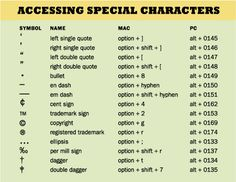 Special Characters Not Found On Your Keyboard Http Www Theworldofstuff