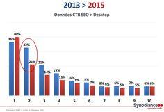 CTR SEO Desktop 2015 vs 2013