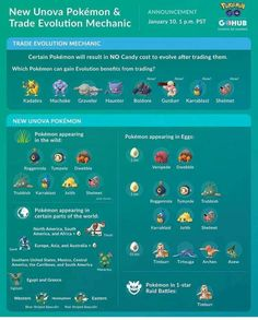 """""""New Pokémon are now available in the wild, in raids, eggs and several regions of the world! 🗺 Also a new trade evolution mechanic is available where candy costs are lowered to 🍬 What Is Pokemon, Pokemon Guide, First Pokemon, New Pokemon, Pokemon Go Buddy Distance, Pokemon Go Egg Chart, Pokemon Go Evolution, Battle Party, Otaku"""