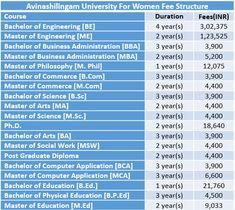 Avinashilingam University for Women Fee Structure 2019 Master Of Education, Bachelor Of Education, Bachelor Of Arts, Physical Education, University Courses, College Campus, Pune, Social Work, Philosophy
