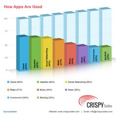 According to a survey, different mobile apps for games, weather reports, social networking, maps, music, news, entertainment and banking are on the top of the popularity charts and have emerged as the most downloaded apps by smart phone users. For More Information Visit at: http://www.crispycodes.com/mobile/