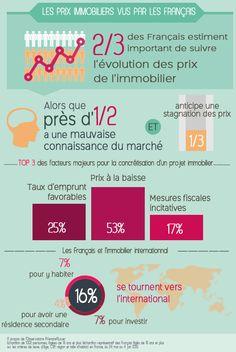 Les prix immobiliers vus par les Français