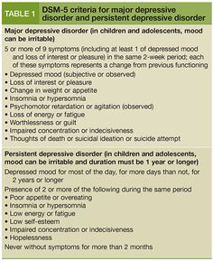 DSM-V Major Depressive Disorder and Persistent Depressive Disorder Coping With Depression, Depression Symptoms, Fighting Depression, Mental Health Nursing, Social Anxiety, Counseling Psychology, Science, Psychology