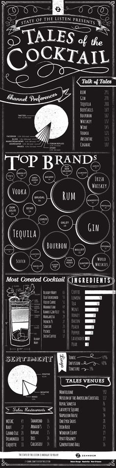 Infographic: What's 'Hot' in Spirits + Cocktails from Tales of the Cocktail 2012