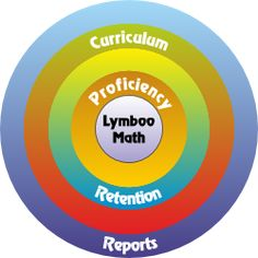 Lymboo Math Lymboo Math is an innovative and revolutionary online math enrichment program designed to build a strong foundation in mathematics. The comprehensive and rich curriculum, the unique practice structure, and the rigor, all combine to make Lymboo Math the most effective math enrichment program on the web. The individualized and adaptive program enables children to learn at their own pace and eventually succeed.