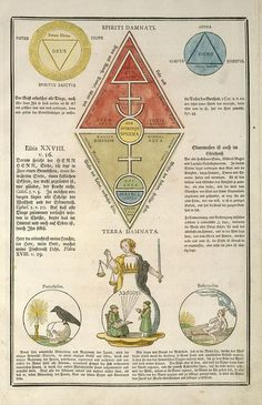 Secret Symbols of the Rosicrucians Tarot, Arte Obscura, Occult Art, Spirit Science, Spiritus, Demonology, Book Of Shadows, Sacred Geometry, Alchemy
