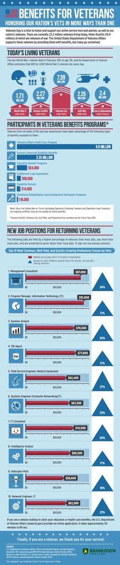 Benefits for Veterans: Honoring Our Nation's Vets in More Ways Than One