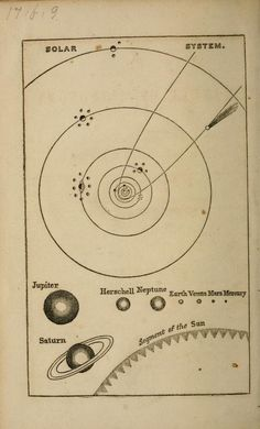 1852. Includes planet Herschell A manual of astronomy and the use of the globes...
