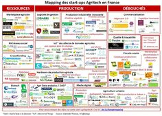 #AgTech French Landscape 2017