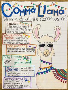 Third Grade Writing, 5th Grade Reading, Teaching Writing, Writing Skills, Writing Lessons, Fourth Grade, 4th Grade Art, Grade 3, Writing Anchor Charts
