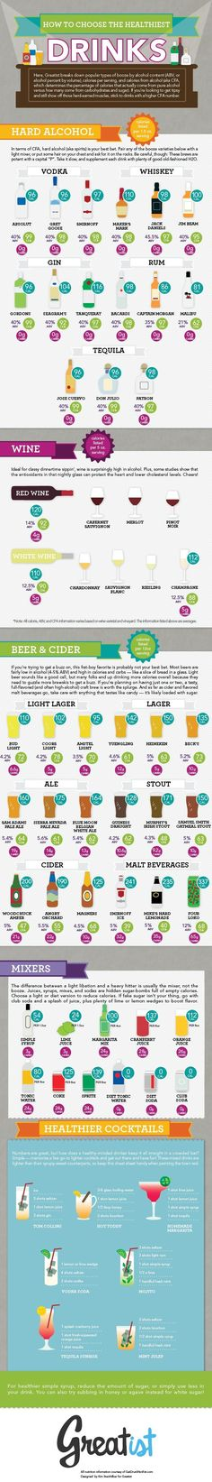 How to Choose the Healthiest Beer, Wine, and Cocktails #drinks #cocktails #healthy