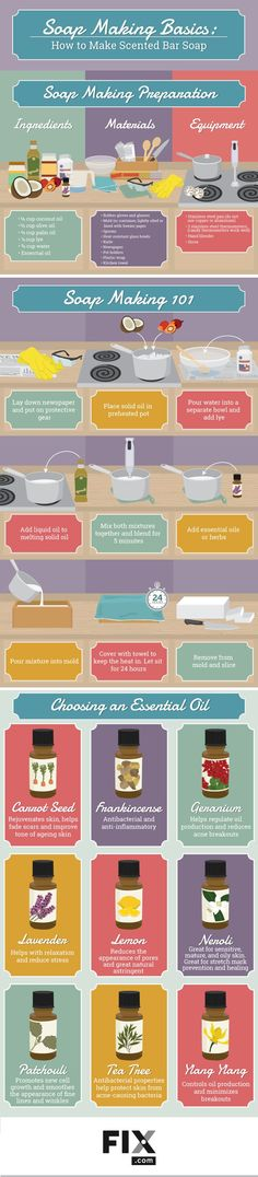 homemade soap - If you are interesting in creating your own homemade soap, this infographic could prove useful. From the website Fix.com, the helpful chart '...