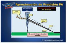 Aproximación de Precision