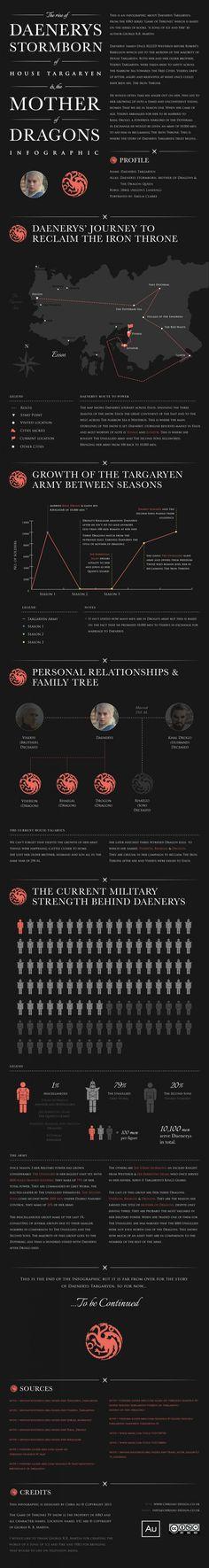 Game of Thrones: Daenerys Targaryen Infographic