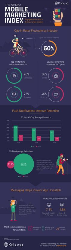 Push Notifications Are Important But Watch the Overload (Infographic) | SocialTimes