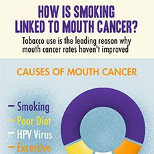 According to Mouth Cancer Foundation, approximately 90% of people suffering from oral cancers are tobacco users. #mouthcancer