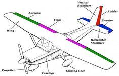 cessna 172 aircraft parts name Aviation Training, Pilot Training, Aircraft Structure, Aviation Mechanic, Aviation Art, Flight Lessons, Airplane Kids, Cessna 172, Aircraft Parts