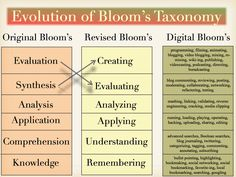 Evolution of Bloom's Taxonomy - 3 Versions of Bloom's Taxonomy