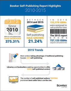 Die Bowker Self-Publishing-Studie zeigt wie rasant Self-Publishing in den letzten Jahren gewachsen ist.