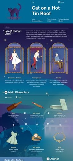 Cat on a Hot Tin Roof infographic