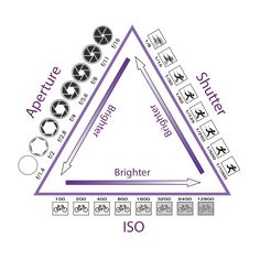 The Exposure Triangle – Action Camera Blog