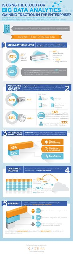 Facts and Myths of Business & #BigData in the Cloud #Infographic