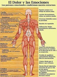 This Emotional Pain Chart Shows You Where Your Negative Emotions Manifest On Your Body. Holistic Health Tips for Beginners, Pain Relief Health And Beauty, Health And Wellness, Health Tips, Health Fitness, Mental Health, Health Chart, Health Exercise, Fitness Tips, Fitness Motivation