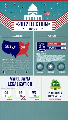 Marijuana Legalization 2012 Election Info-graphic    Voters in three states are decided whether to legalize recreational marijuana. Three other states casted ballots on marijuana for medical use.    Oregon – Rejected | Washington – Approved |  Colorado- Approved