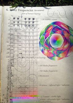 Chart of vibration, from audible, to visible, correlating light to sound and colors to musical notes. We use octaves to continually double the frequency, while staying at the same note.35 octaves past human hearing, is one single octave that we...