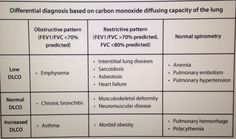 Lung Diseases Diagnosis Based on Diffusion Capacity of Carbon Monoxide (DLCO)